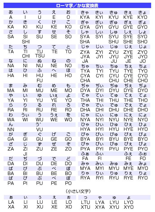 ローマ字入力の表